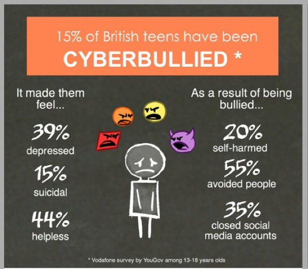 cyberbullying among teens essay The results indicated that 158% of students were victims of cyber-bullying, and that 597% of the cyber-bullying victims were also victims of school bullying these results demonstrate how prevalent cyber-bullying is among high school students.